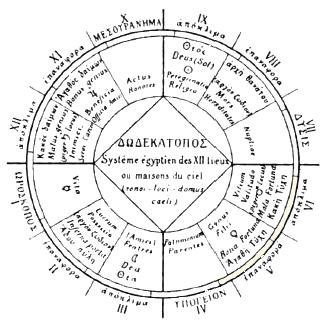 zodiac-ecliptic- (3) dodekatopos