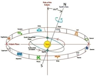 zodiac-ecliptic-