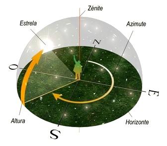 Las 5 direcciones terrestres_