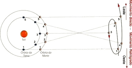 planetas-retrogrados (2)