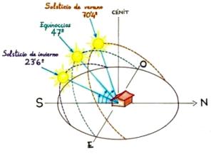 trayectorias-solares-en-equinoccios-y-solsticios-