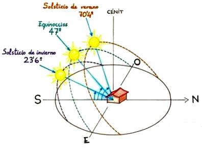 trayectorias-solares-en-equinoccios-y-solsticios-ecocasaonline-com1