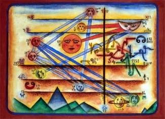Horóscopo de Xul Solar_(1953)