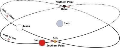rahu_ketu_ecliptic_