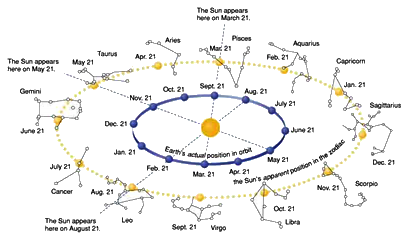 constelações - eclíptica