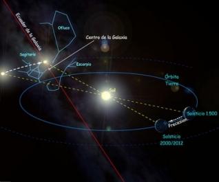 precesion solsticio 2012