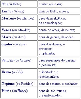 Significado místico do Sol, da Lua e dos planetas_