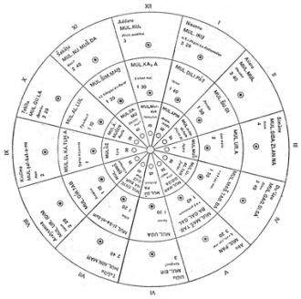Chaldean Astrology_small