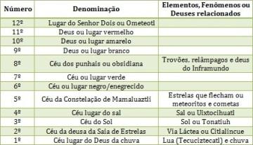 tabela celeste