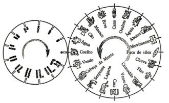 tonalpohualli ou ciclo de 260 dias dos mexica