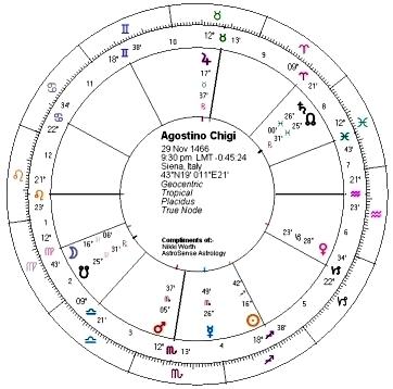 Agostino_chart