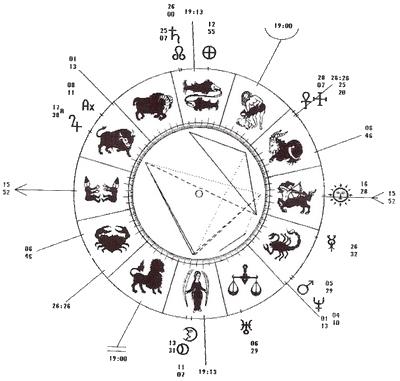 Reprodución del horóscopo de la Farnesina