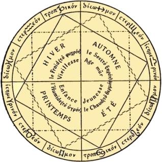 symbolisme des quadrants et signes du zodiaque. Lequerq