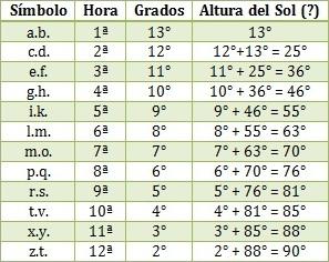 tabela samsó 5