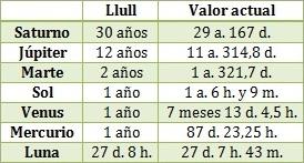 tabela samsó2