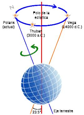 Precession-sphere-ES.svg