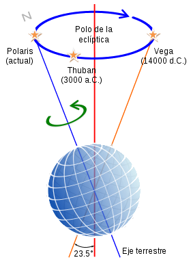 Precession-sphere-ES.svg