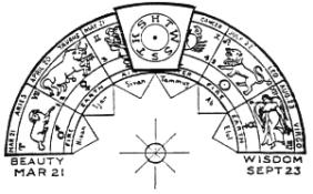 zodiac_arch