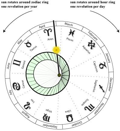 Astroclock-zodiac_
