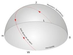 Figura I.1.3 – exemplo de arco diurno descrito por um astro