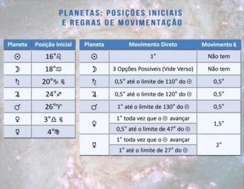 planetas e regras