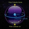 Polo+Celeste+Norte+Terra+Equador+Celeste+Polo+Celeste+Sul