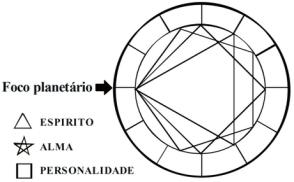 tema planetario