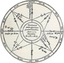 Tycho_horoscope